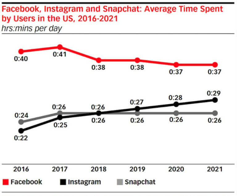 graphic showing how many minutes per day US users spend on facebook, instagram, snapchat