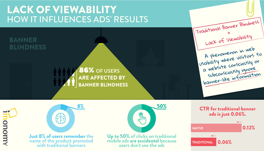 infographic about banner blindness