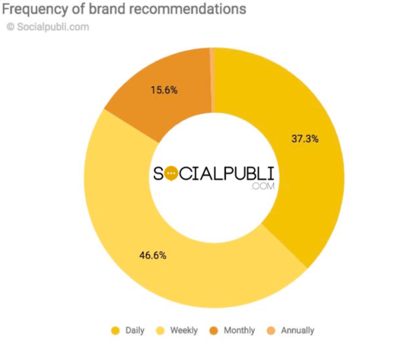 pie chart with how many brand recommendations appear on social media