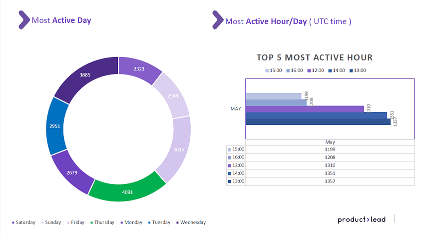 productlead client report extract with analytics on the most active days on social media profile